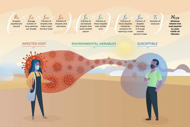 Equação que estima vida alienígena é aplicada à pandemia de covid-19