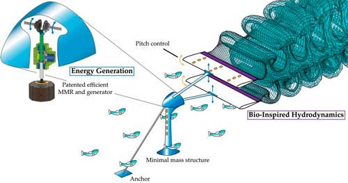 Energia hidrocinética gera energia sem represar os rios