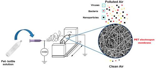 Filtro de ar de garrafas PET recicladas filtra até vírus