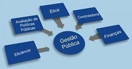 Os desafios da gestão pública no Brasil